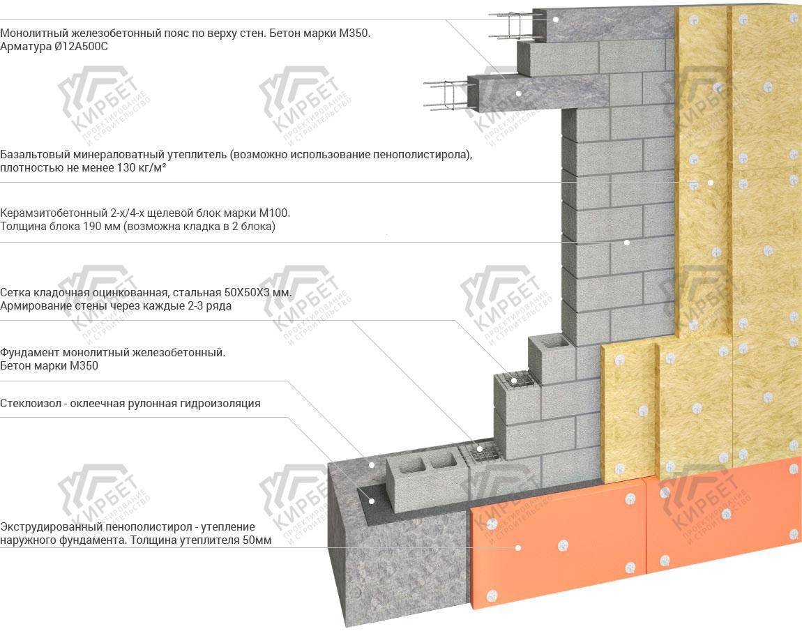 Стены частного дома из керамзитобетона пропорция цементного раствора м500